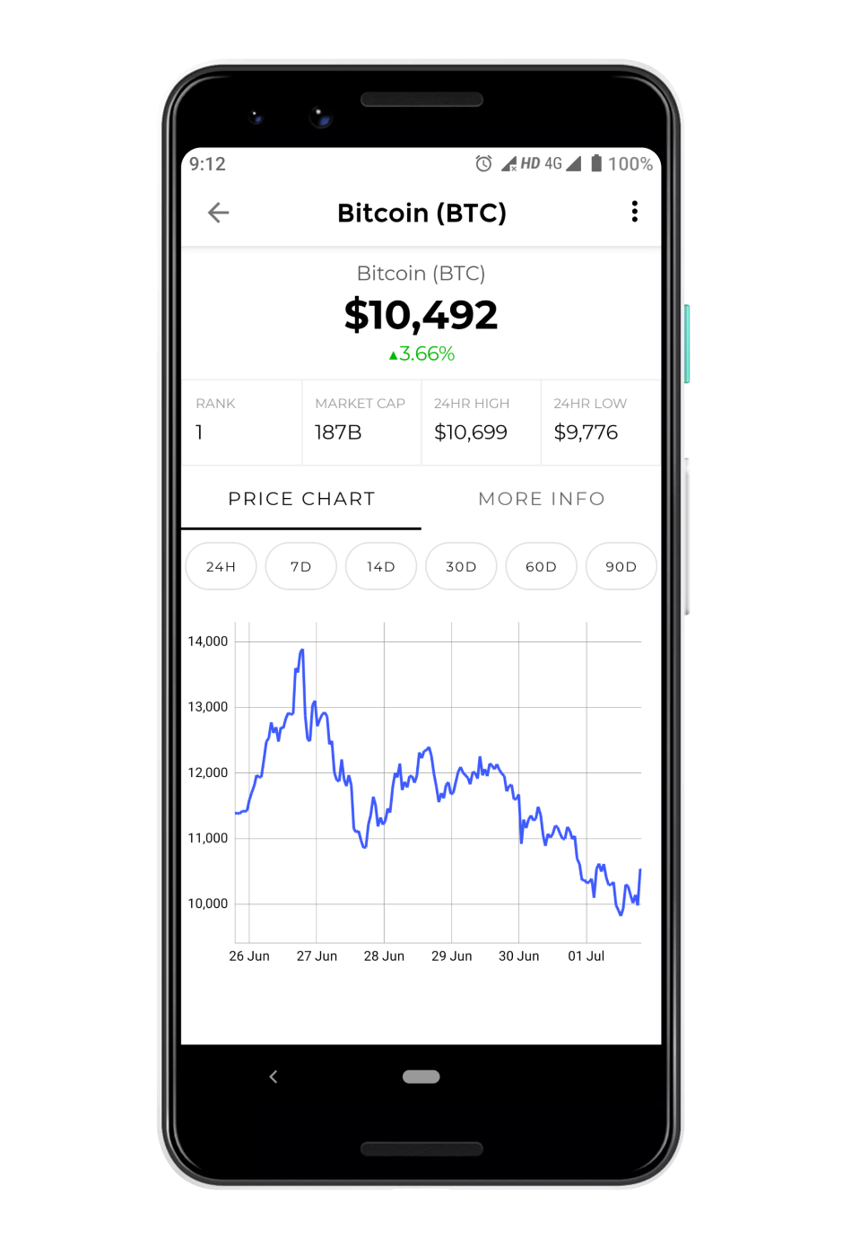 Coin watch Cryptocurrency tracker - Detailed market data charts Susheel karam